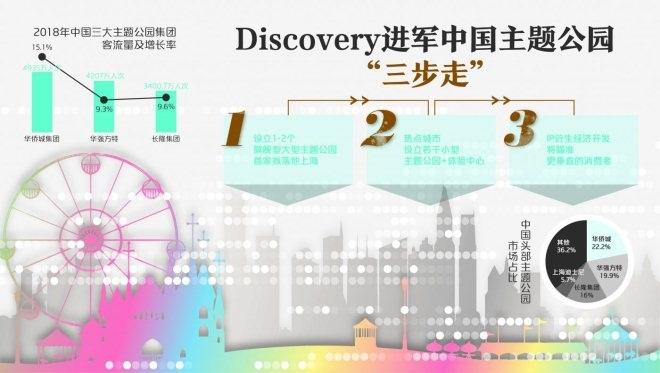 Discovery的中国计划:建1-2个主题公园