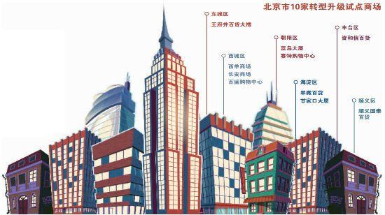 """北京长安商场春节前变身主打""""社区+奥莱"""""""